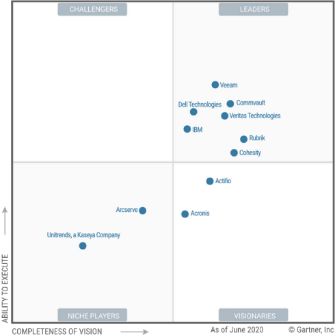 2020 Gartner Magic Quadrant​